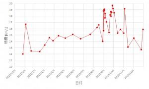 燃費グラフ_2013
