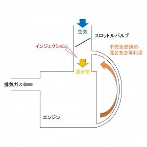 エンジン付近_略図