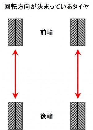 タイヤローテーション_方向性